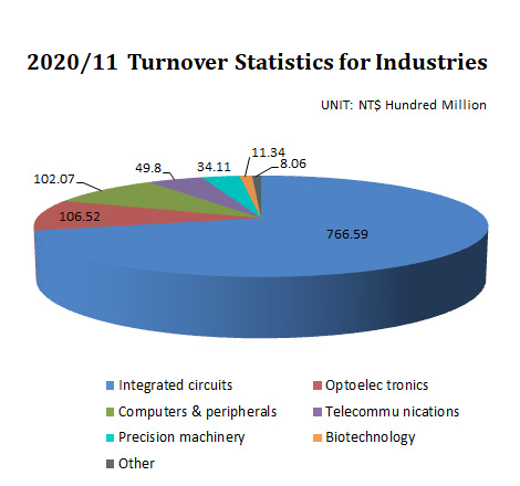 Turnover Statistics for Industries