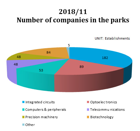 Number of companies in the parks