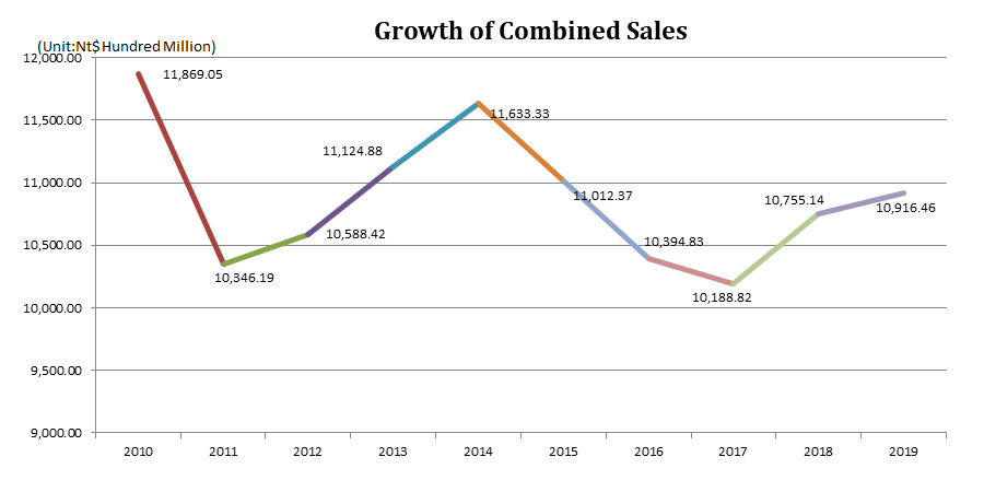 Growth of Combined Sales