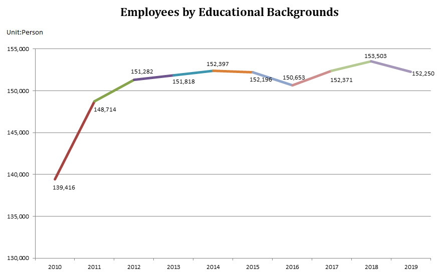 Employees by Educational Backgrounds