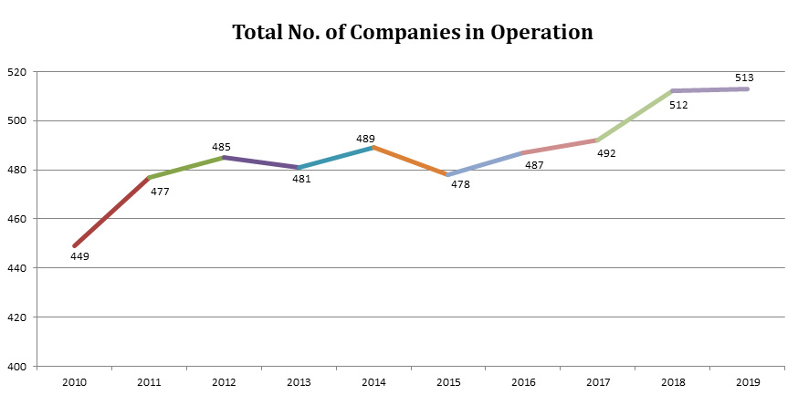 Total No. of Companies in Operation